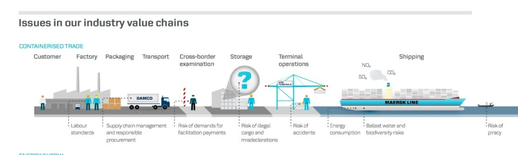 Maersk 2013 issues in valuechain